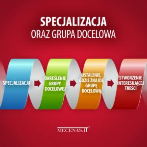 specjalizacja, a grupa docelowa - sprzedaż usług prawnych w cyfrowym świecie