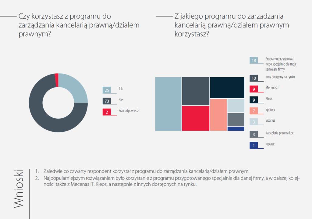 OIRP Warszawa Mecenas.iT najczęściej użytkownaym systemem zarządzania kancelarią w Polsce