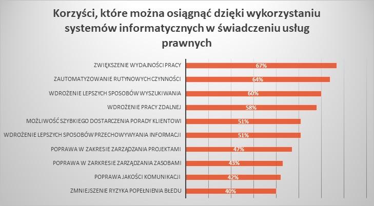 Rysunek 1. Diagnoza potrzeb prawników w zakresie wykorzystywania narzędzi informatycznych w usługach prawniczych, Fundacji LegalTech Polska, 2018.