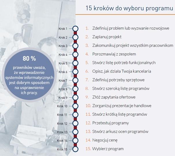 """Rysunek 4. Źródło: Raport """"Programy do zarządzania kancelarią prawną"""" KIRP 2020."""