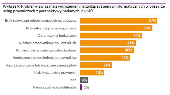 """program dla kancelarii - bariery wdrożeniowe. Raport """"Diagnoza potrzeb prawników w zakresie wykorzystywania narzędzi informatycznych w usługach prawniczych"""" Fundacji LegalTech Polska z 2018 roku."""